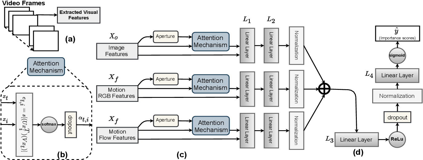 Figure 1 for Supervised Video Summarization via Multiple Feature Sets with Parallel Attention