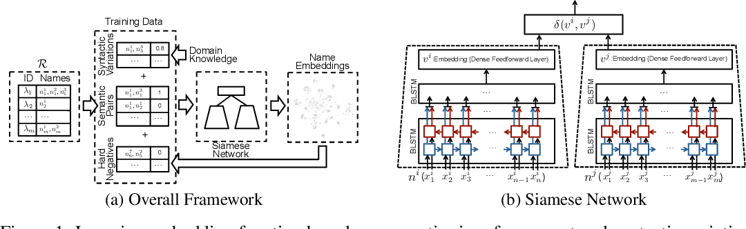 Figure 1 for NSEEN: Neural Semantic Embedding for Entity Normalization