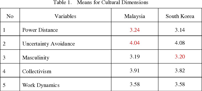 hofstede malaysia