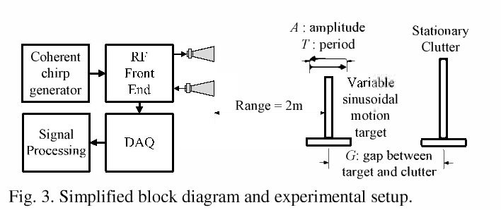 clutter interference reduction in coherent fmcw radar for weak Simple Wiring Diagrams at Coherent G150 Wiring Diagram