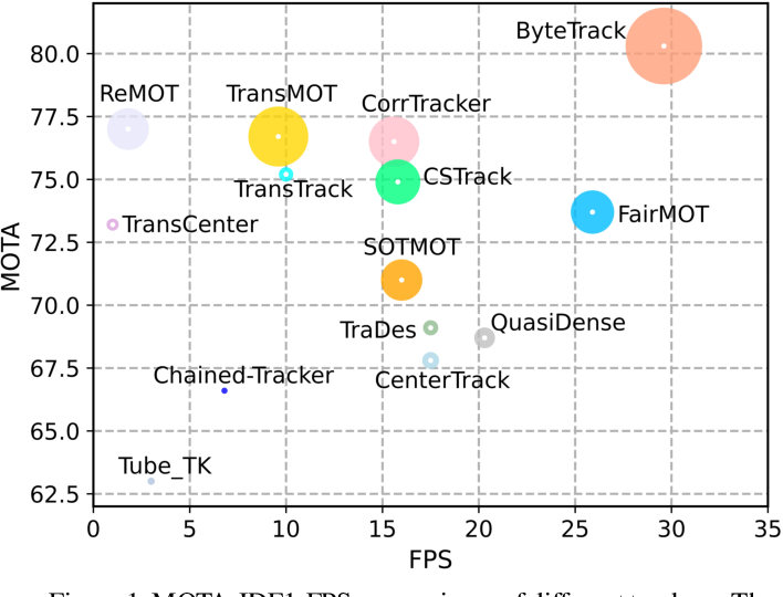 Figure 1 for ByteTrack: Multi-Object Tracking by Associating Every Detection Box