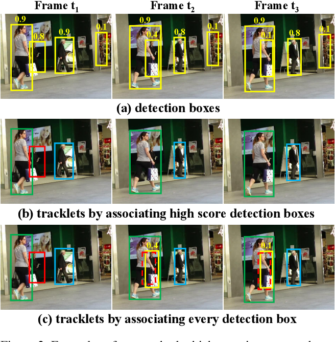 Figure 3 for ByteTrack: Multi-Object Tracking by Associating Every Detection Box