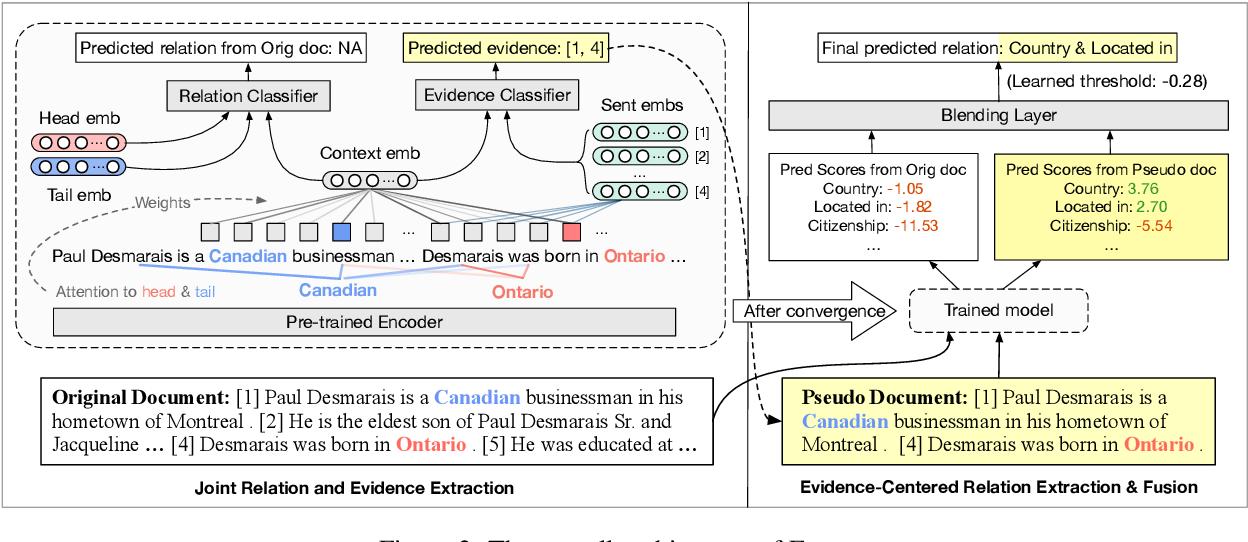 Figure 3 for Eider: Evidence-enhanced Document-level Relation Extraction