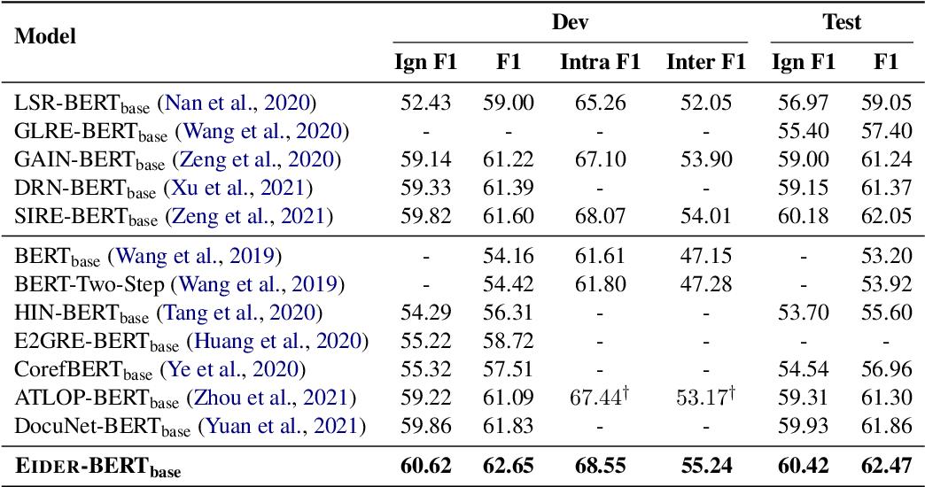 Figure 2 for Eider: Evidence-enhanced Document-level Relation Extraction