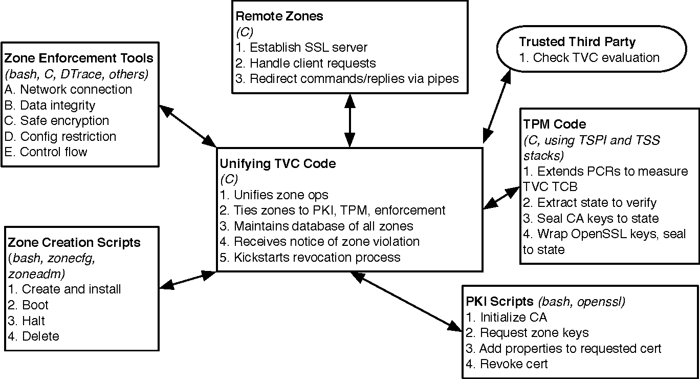 Figure 7 From Trusted Virtual Containers On Demand Semantic Scholar
