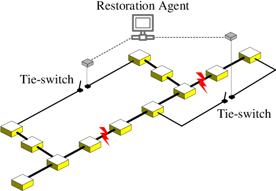 Figure 1 for Hybrid Imitation Learning for Real-Time Service Restoration in Resilient Distribution Systems