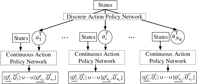Figure 2 for Hybrid Imitation Learning for Real-Time Service Restoration in Resilient Distribution Systems