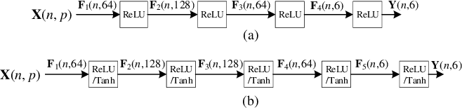 Figure 4 for Hybrid Imitation Learning for Real-Time Service Restoration in Resilient Distribution Systems
