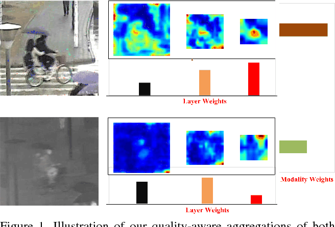 Figure 1 for FANet: Quality-Aware Feature Aggregation Network for RGB-T Tracking