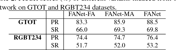 Figure 4 for FANet: Quality-Aware Feature Aggregation Network for RGB-T Tracking