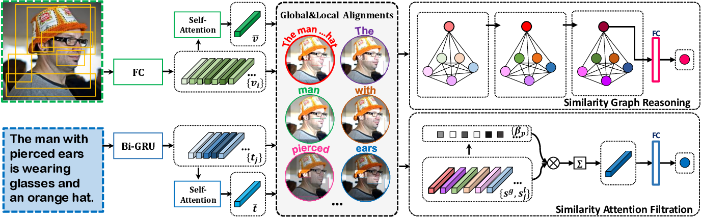 Figure 3 for Similarity Reasoning and Filtration for Image-Text Matching
