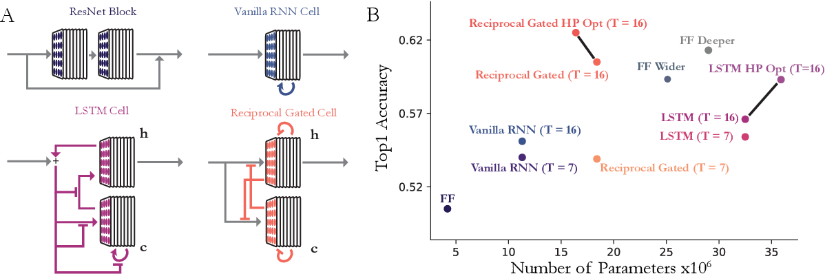 Figure 2 for Task-Driven Convolutional Recurrent Models of the Visual System