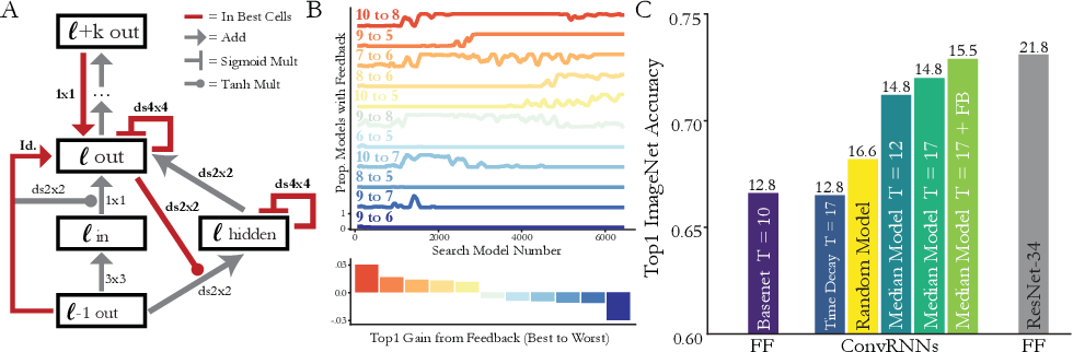 Figure 4 for Task-Driven Convolutional Recurrent Models of the Visual System