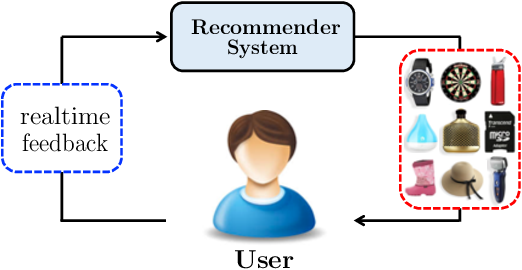 Figure 1 for Toward Simulating Environments in Reinforcement Learning Based Recommendations