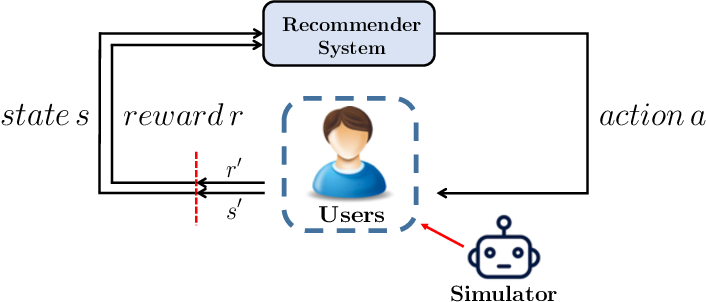 Figure 2 for Toward Simulating Environments in Reinforcement Learning Based Recommendations