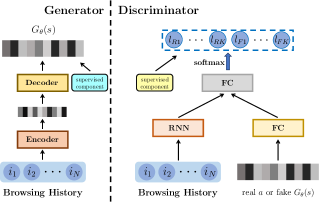 Figure 3 for Toward Simulating Environments in Reinforcement Learning Based Recommendations