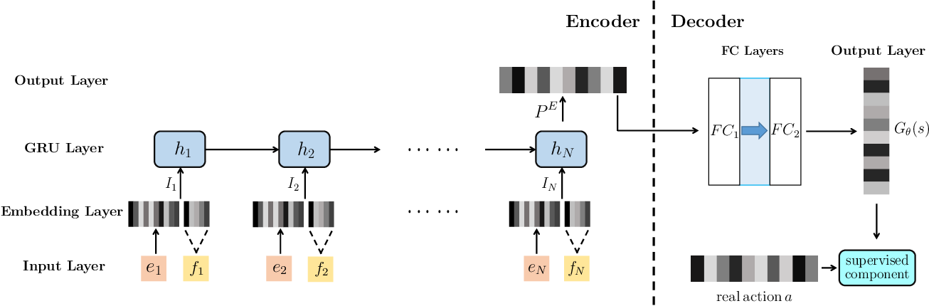 Figure 4 for Toward Simulating Environments in Reinforcement Learning Based Recommendations