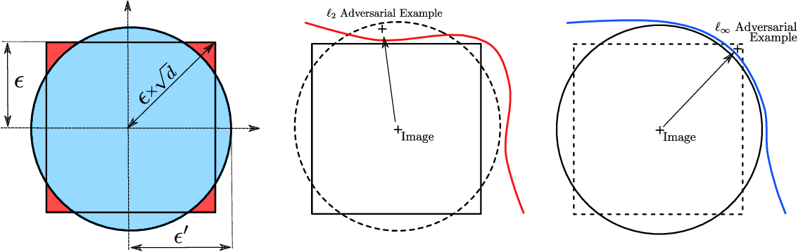 Figure 1 for Robust Neural Networks using Randomized Adversarial Training