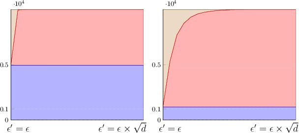 Figure 3 for Robust Neural Networks using Randomized Adversarial Training