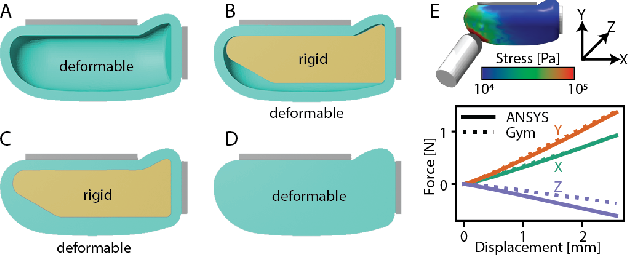Figure 1 for Sim-to-Real for Robotic Tactile Sensing via Physics-Based Simulation and Learned Latent Projections