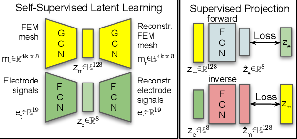 Figure 2 for Sim-to-Real for Robotic Tactile Sensing via Physics-Based Simulation and Learned Latent Projections