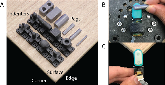 Figure 3 for Sim-to-Real for Robotic Tactile Sensing via Physics-Based Simulation and Learned Latent Projections