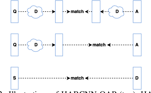 Figure 1 for Attention-Based Convolutional Neural Network for Machine Comprehension