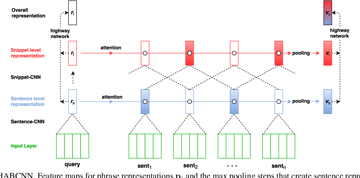 Figure 3 for Attention-Based Convolutional Neural Network for Machine Comprehension