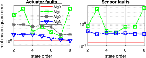 Fig. 5. Root mean square error of fault estimates when selecting different state orders. (The results of Alg2 are not plotted for sensor faults because it gives unstable filters.)