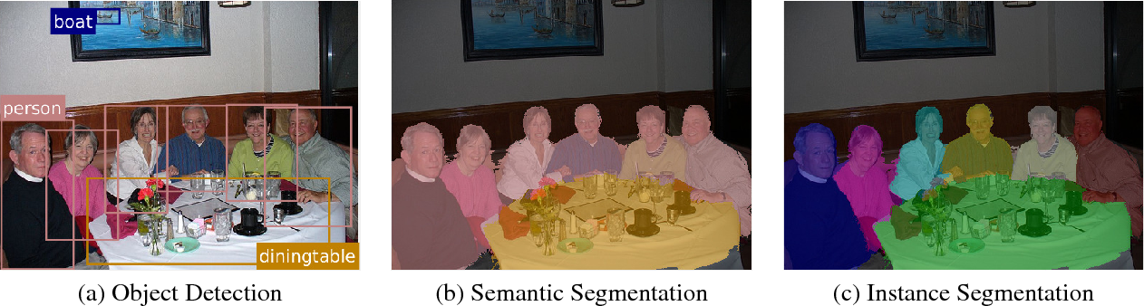 Figure 1 for Pixelwise Instance Segmentation with a Dynamically Instantiated Network
