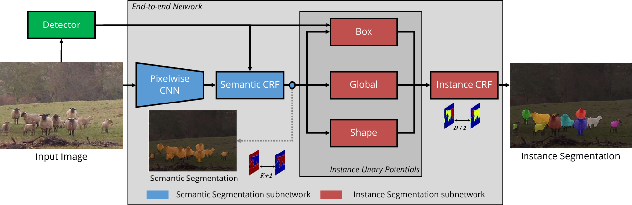 Figure 3 for Pixelwise Instance Segmentation with a Dynamically Instantiated Network