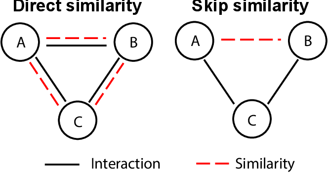 Figure 1 for SkipGNN: Predicting Molecular Interactions with Skip-Graph Networks