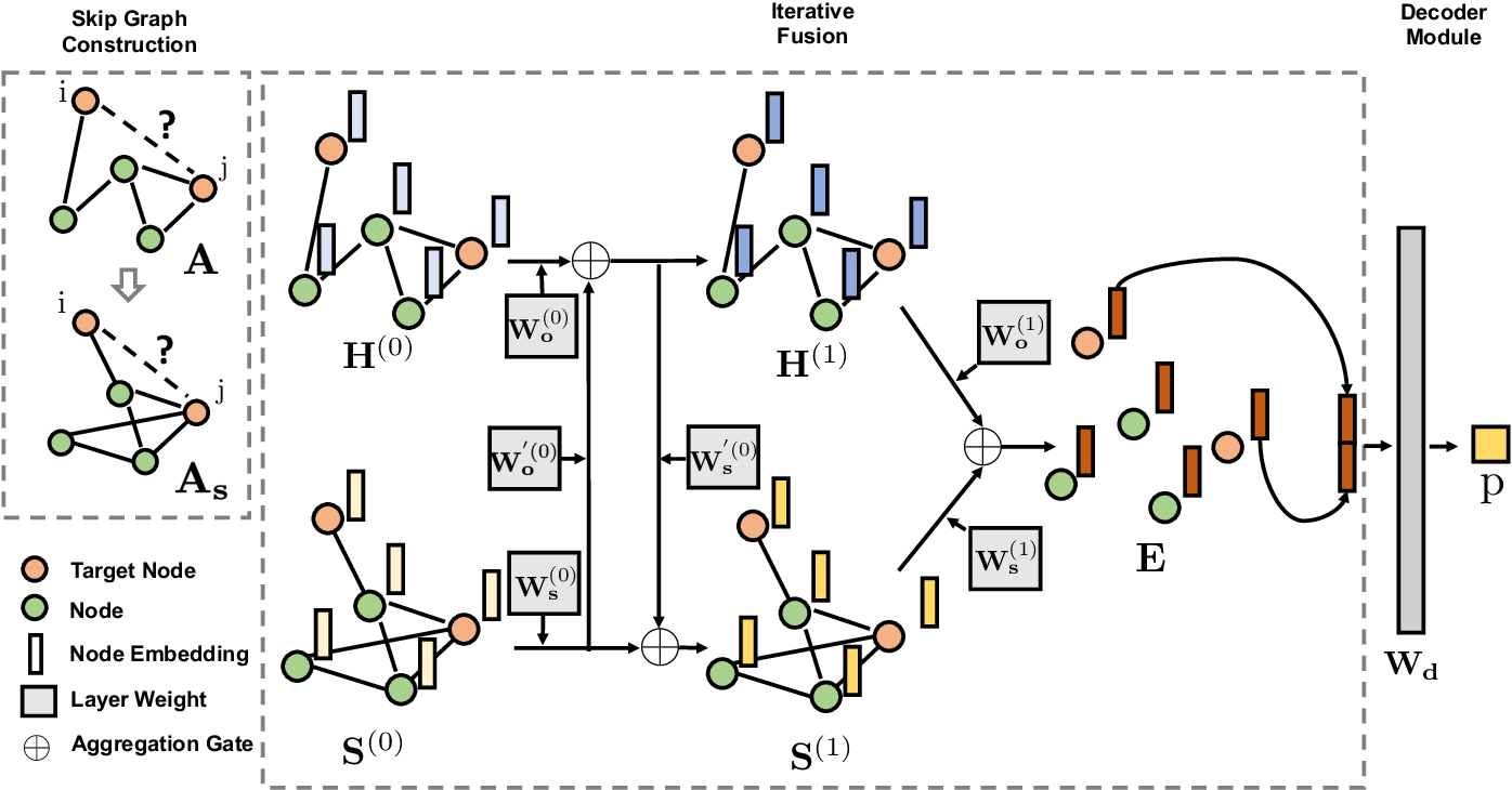 Figure 3 for SkipGNN: Predicting Molecular Interactions with Skip-Graph Networks