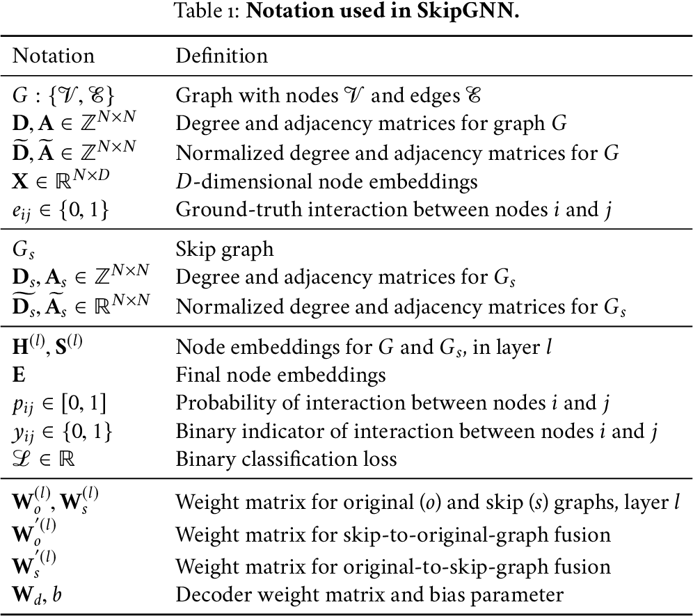Figure 2 for SkipGNN: Predicting Molecular Interactions with Skip-Graph Networks