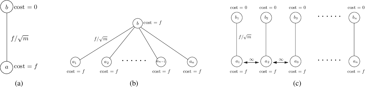Figure 1 for Facility Location Problem in Differential Privacy Model Revisited