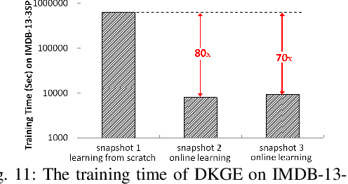 Figure 2 for Efficiently Embedding Dynamic Knowledge Graphs