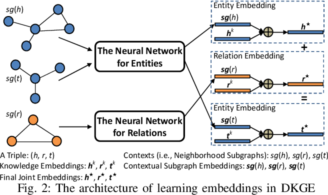 Figure 3 for Efficiently Embedding Dynamic Knowledge Graphs