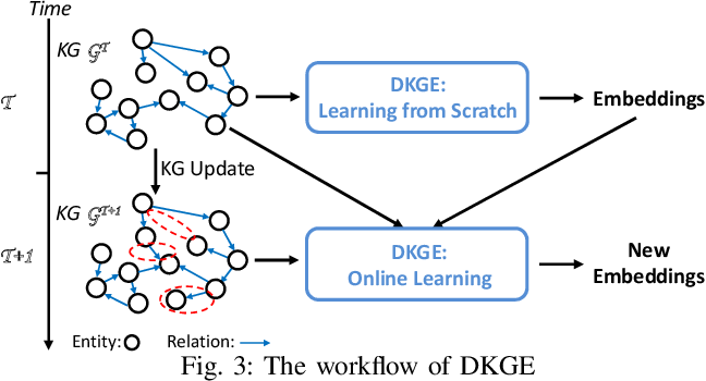 Figure 4 for Efficiently Embedding Dynamic Knowledge Graphs