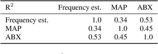 Figure 3 for Evaluating the reliability of acoustic speech embeddings