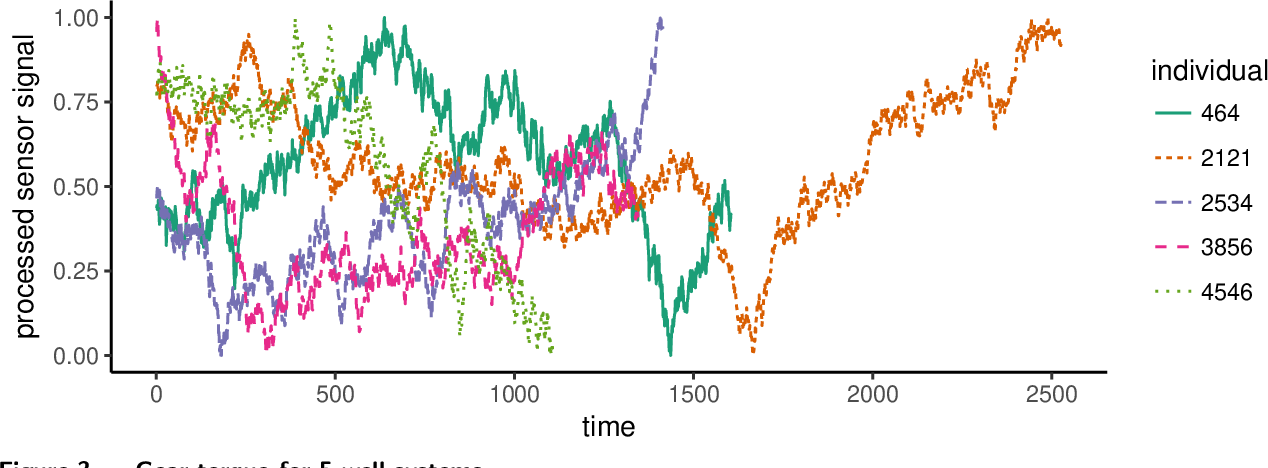 Figure 3 for Boost-R: Gradient Boosted Trees for Recurrence Data