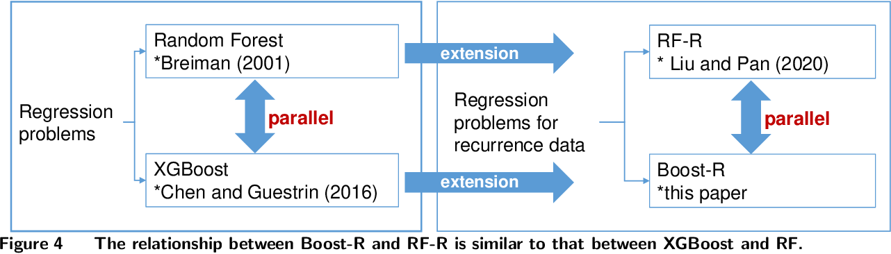 Figure 4 for Boost-R: Gradient Boosted Trees for Recurrence Data