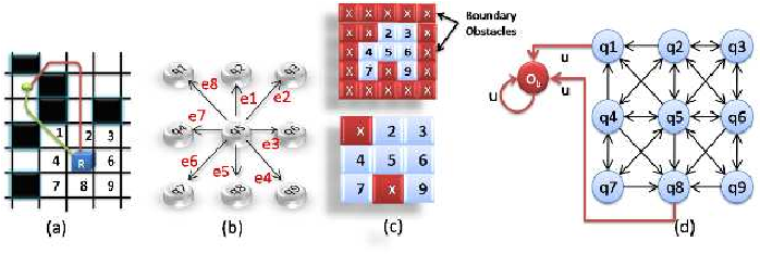 Figure 1 for Formal-language-theoretic Optimal Path Planning For Accommodation of Amortized Uncertainties and Dynamic Effects