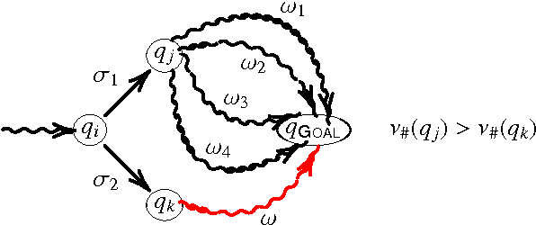 Figure 3 for Formal-language-theoretic Optimal Path Planning For Accommodation of Amortized Uncertainties and Dynamic Effects