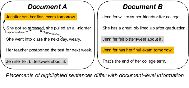 Figure 1 for STaCK: Sentence Ordering with Temporal Commonsense Knowledge