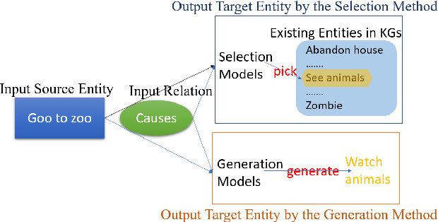 Figure 1 for Commonsense Knowledge Graph Reasoning by Selection or Generation? Why?
