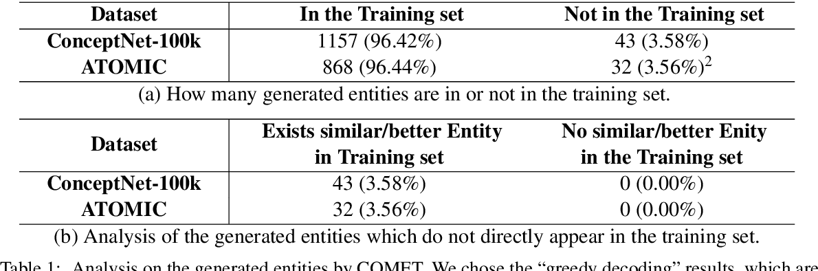 Figure 2 for Commonsense Knowledge Graph Reasoning by Selection or Generation? Why?