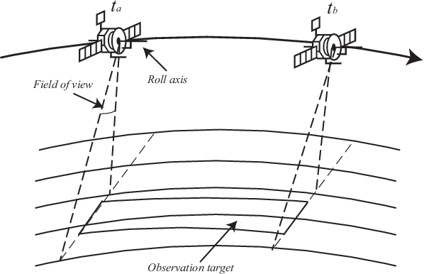 Figure 1 for Agile Earth observation satellite scheduling over 20 years: formulations, methods and future directions
