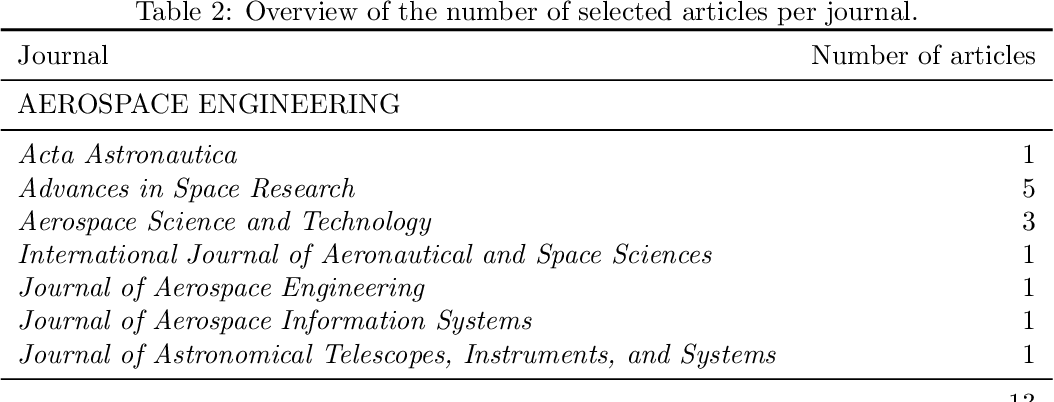 Figure 4 for Agile Earth observation satellite scheduling over 20 years: formulations, methods and future directions