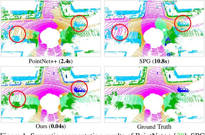 Figure 1 for RandLA-Net: Efficient Semantic Segmentation of Large-Scale Point Clouds