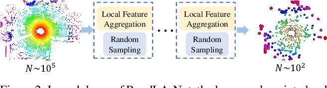 Figure 3 for RandLA-Net: Efficient Semantic Segmentation of Large-Scale Point Clouds